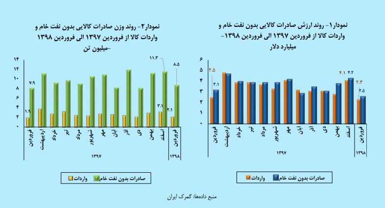 کاهش ۱۸.۲ درصدی ارزش صادرات در فرودین/کاهش ۵۱ درصدی واردات دانه سویا به کشور