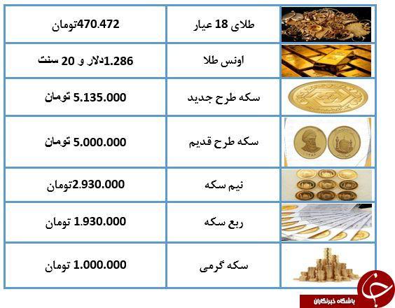 نرخ طلا و سکه در 21 اردیبهشت 98 /
