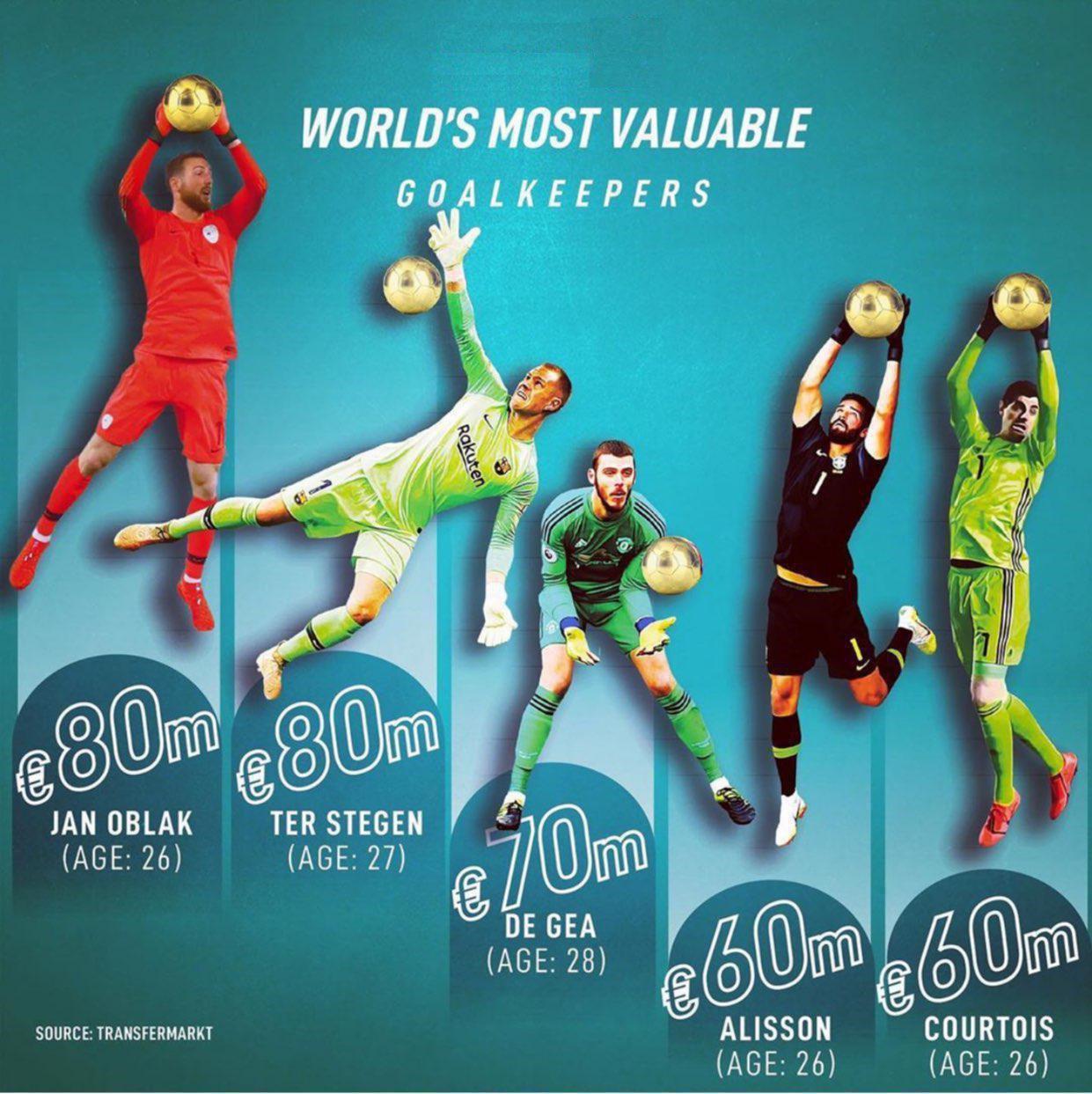 ارزشمندترین دروازبانان جوان فوتبال دنیا را بشناسید + تصویر