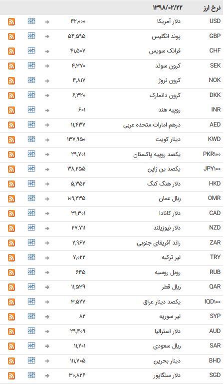 نرخ ۴۷ ارز بین بانکی در ۲۲ اردیبهشت ۹۸ / تمام اسعار دولتی ثابت ماندند + جدول