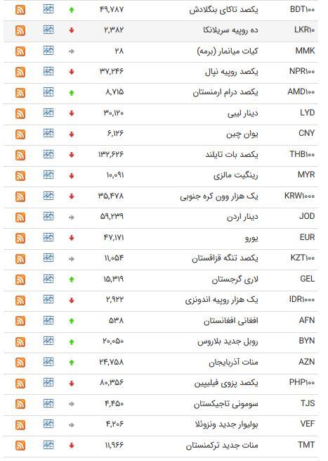نرخ 47 ارز بیم بانکی در 23 اردیبهشت 98 /