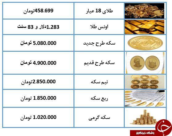 نرخ طلا و سکه در ۲۳ اردیبهشت ۹۸/