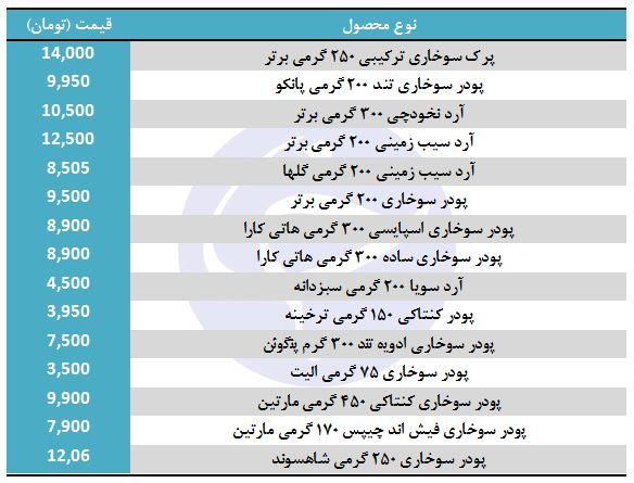 قیمت انواع آرد سوخاری در بازار