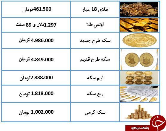 نرخ سکه در ۲۴ اردیبهشت ۹۸/ سکه ۴ میلیون و ۹۸۶ هزار تومان شد + جدول