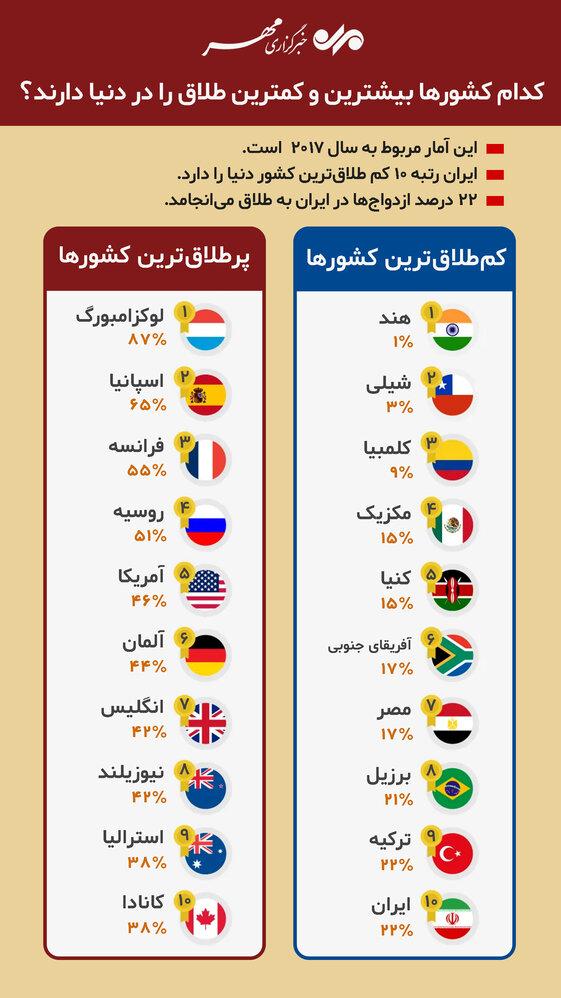ایران یکی از کشور های کم طلاق در دنیا! + جدول