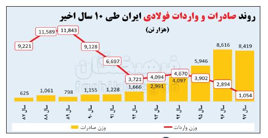 ۷ دلیل که بیاثر بودن تحریم فلزات ایران را اثبات میکند