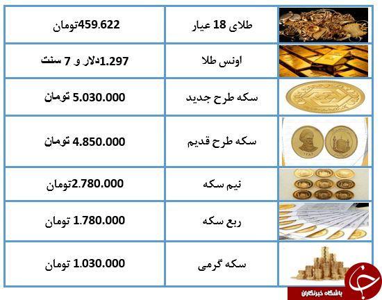 نرخ طلا و سکه در ۲۵ اردیبهشت ۹۸/ طلای ۱۸ عیار به ۴۵۹ هزار تومان رسید + جدول