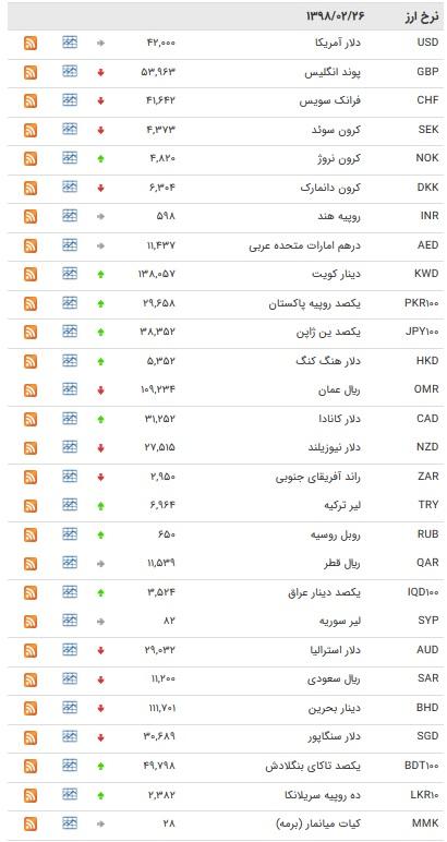 نرخ ۴۷ ارز بین بانکی در ۲۶/۰۲/۹۸/ قیمت ۹ اسعار دولتی ثابت ماند+ جدول