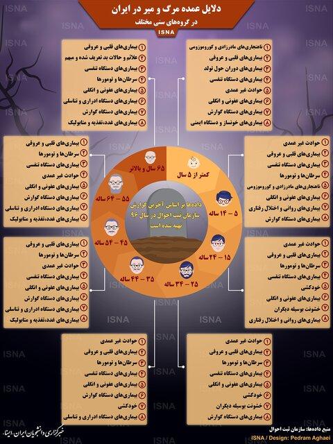 علل اصلی مرگ و میر در ایران + اینفو گرافیک