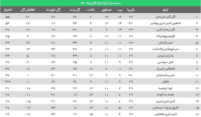 گل گهر و شاهین بوشهر به لیگ برتر صعود کردند