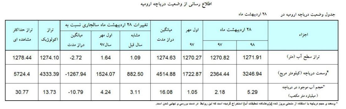 جدیدترین تغییرات تراز دریاچه ارومیه + جزئیات