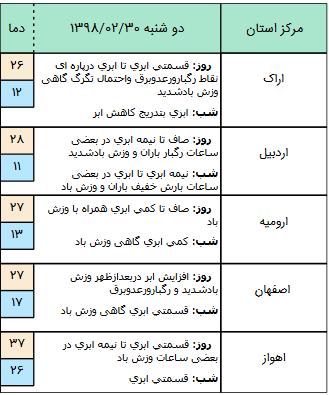 تلاش ها برای درمان حجت الاسلام تولایی ادامه دارد / مبلغان، درس های عاشورا را در زندگی خود عملیاتی کرده اند