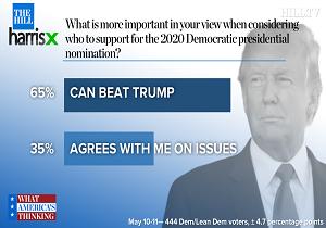 شکست ترامپ اولویت اکثر رای دهندگان آمریکایی در انتخابات ۲۰۲۰