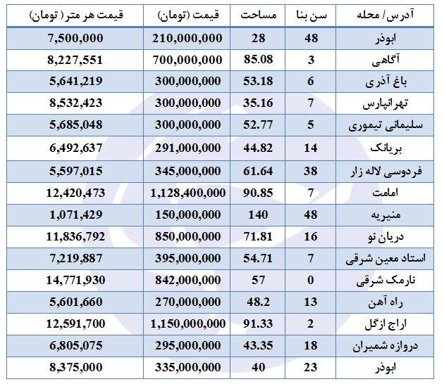 مظنه فروش خانه در برخی مناطق تهران چقدر است؟