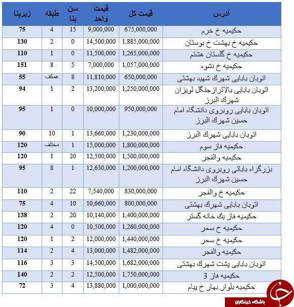 نرخ خرید آپارتمان در حکیمیه تهران چقدر است؟