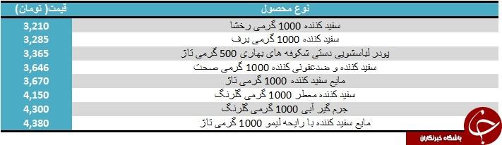 قیمت انواع مواد شوینده در بازار+ جدول