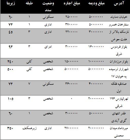 مظنه رهن و اجاره واحدهای اداری در تهران چند؟