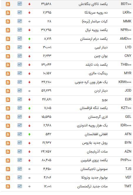 نرخ 47 ارز بین بانکی در  5 اردیبهشت 98 /