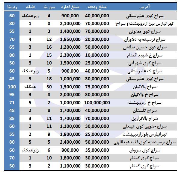 نرخ آپارتمانهای فروشی از ۱۷۶ تا ۲۰۰ متر در تهران