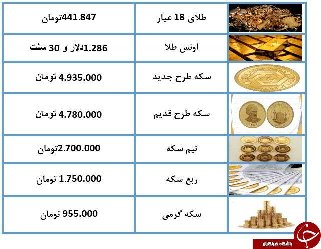 نرخ طلا و سکه در 7 اردیبهشت 98/ طلای 18 عیار به گرمی