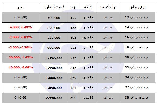 قیمت آهن در بازار محصولات فولادی