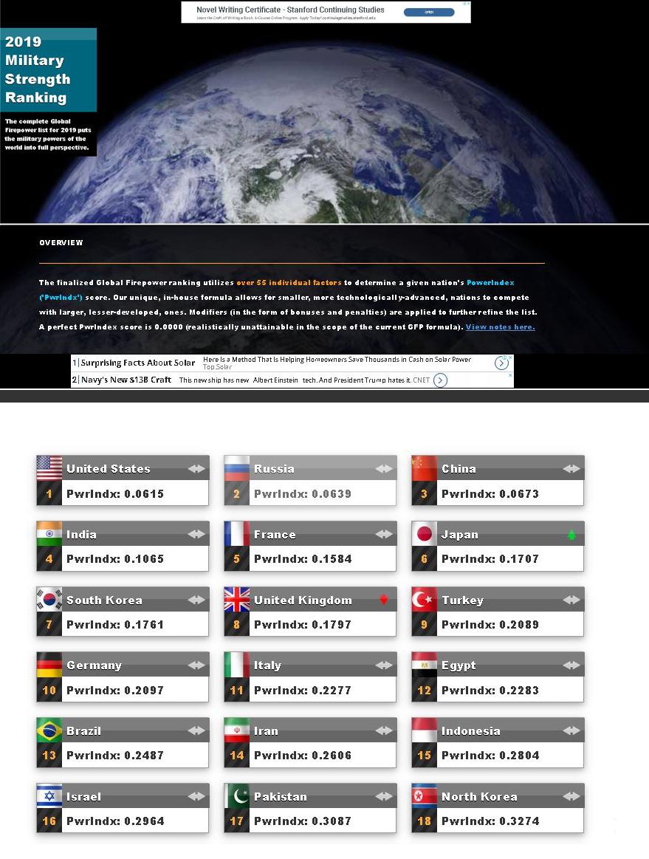 گلوبال فایر پاور: ایران، چهاردهمین قدرت نظامی برتر جهان+ فهرست