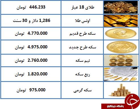 درحال تکمیل// نرخ طلا و سکه در ۸ اردیبهشت ۹۸/ سکه تمام بهار آزادی طرح جدید به ۴ میلیون و ۹۷۵ هزار تومان + جدول