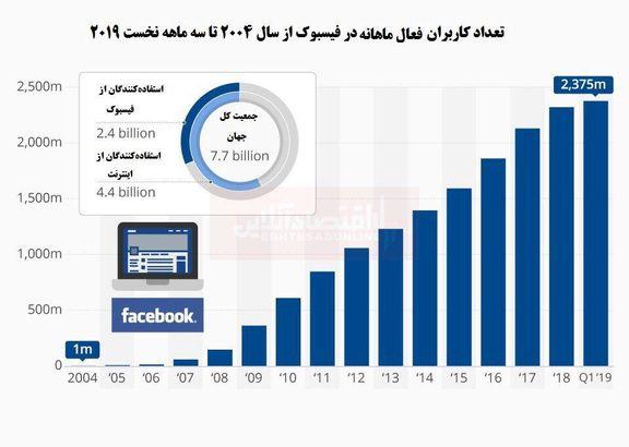 فیسبوک چه تعداد کاربر دارد؟ + اینفوگرافیک