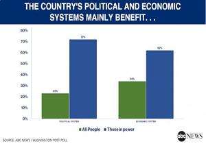 اکثر آمریکاییها سیستم سیاسی کشورشان را به نفع دولتمردان میدانند