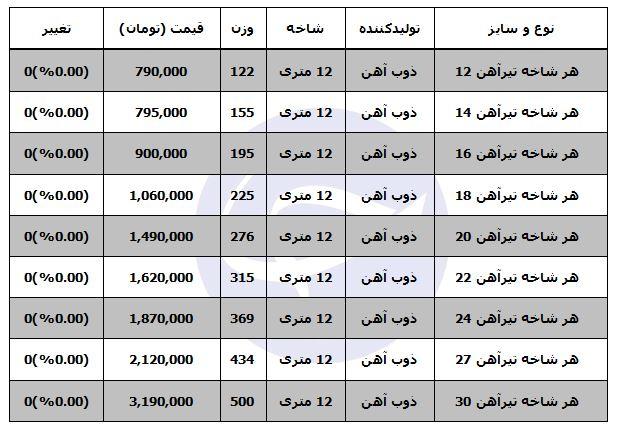 قیمت تیرآهن در بازار
