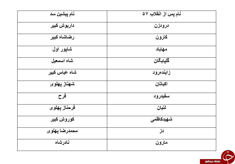 سدهای ایرانی را بشناسید + رتبه آنها در میان سایر کشورها