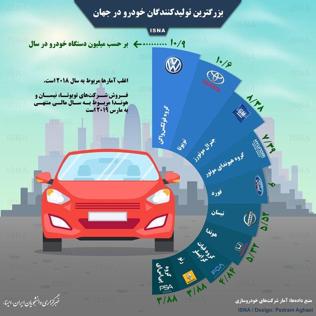 بزرگترین تولیدکنندگان خودرو در جهان + اینفوگرافی