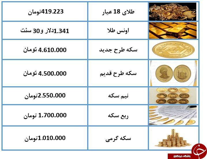 نرخ سکه و طلا در 18 خرداد 98 / طلای 18 عیار 419 هزار تومان شد + جدول