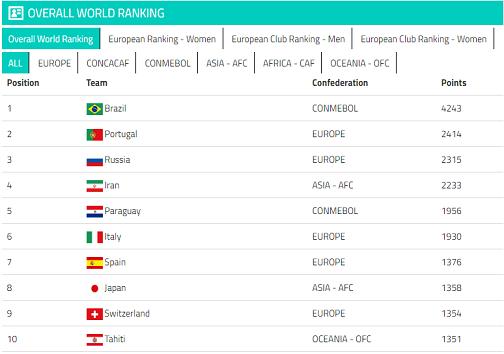 جدیدترین ردهبندی تیمهای ملی فوتبال ساحلی جهان اعلام شد