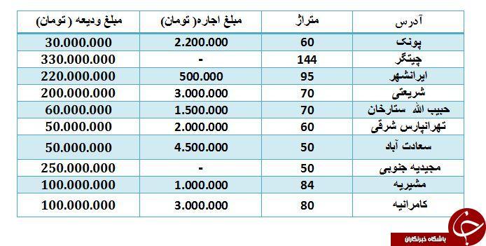 قیمت رهن واجاره آپارتمان در مناطق مختلف تهران چقدر است؟