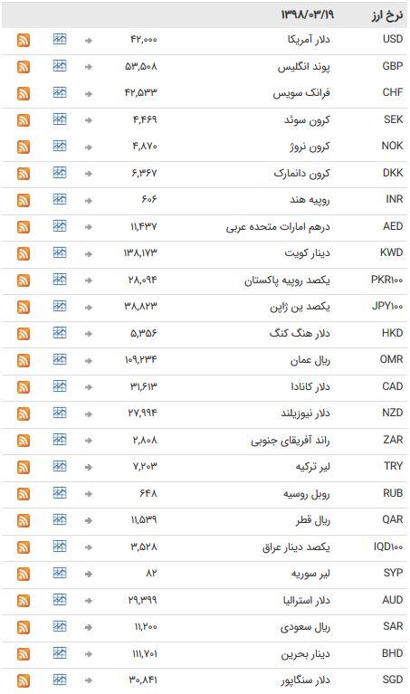 نرخ ۴۷ ارز بین بانکی در ۱۹ خرداد ۹۸ / تعطیلات آخرهفته اسعار بانکی + جدول