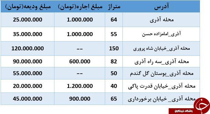 قیمت اجاره آپارتمان در محله آذری چقدر است؟ + جدول