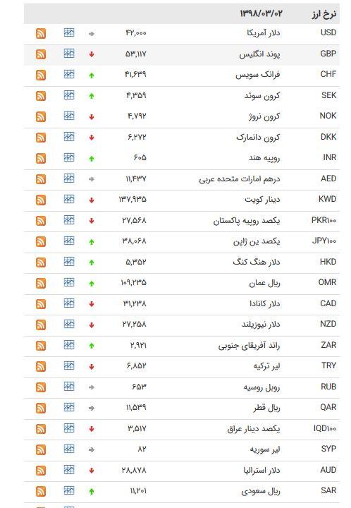 نرخ ۴۷ ارز بین بانکی امروز (۹۸/۰۳/۰2) / کاهش نرخ ۲۶ اسعار دولتی + جدول