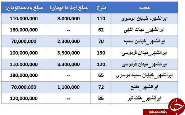 اجاره یک واحد مسکونی در منطقه ایرانشهر چقدر آب میخورد؟