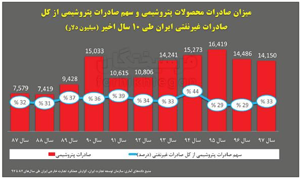 چرا پتروشیمی ایران تحریم شدنی نیست؟