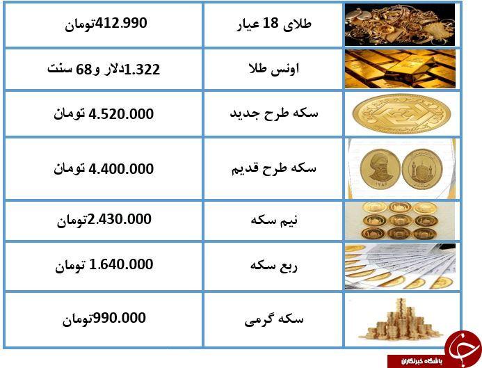 نرخ طلا و سکه امروز (۹۸/۰۳/۲۱) / طلای ۱۸ عیار ۴۱۲ تومان شد + جدول