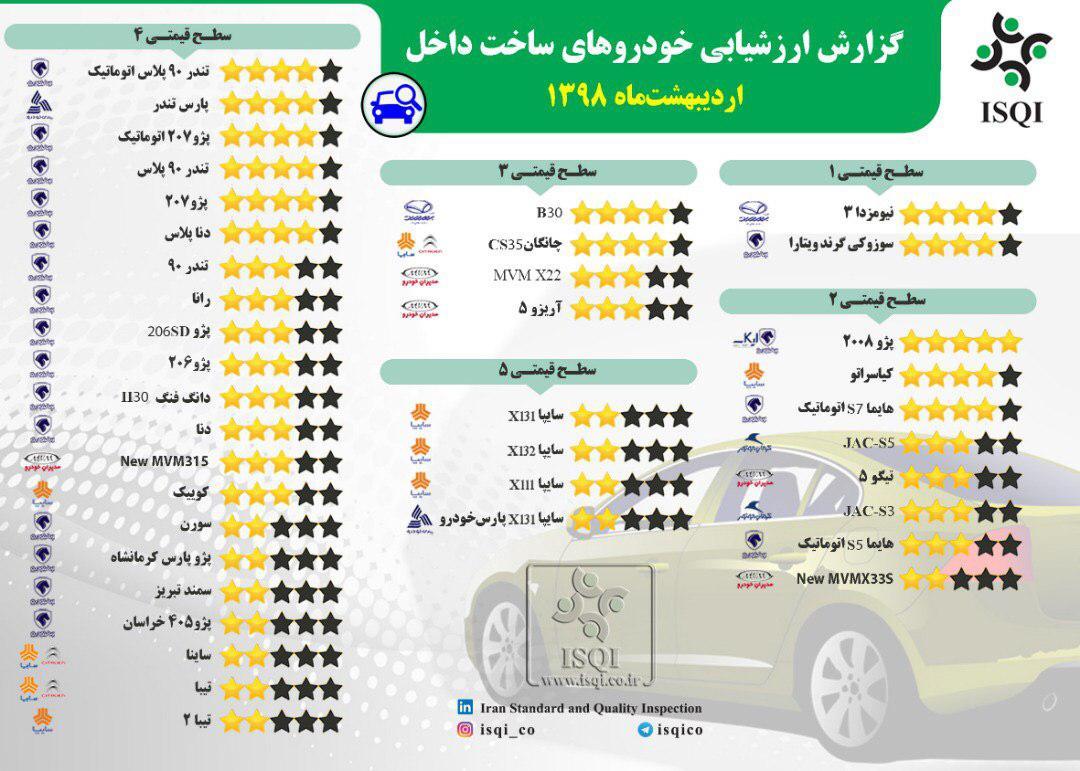 باکیفیتترین و بیکیفیتترین خودروهای داخلی در اردیبهشت کدام بودند؟ (+جدول کامل و جزئیات)