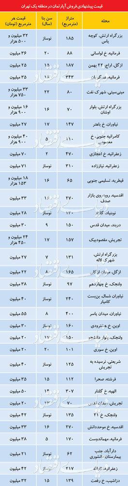 قیمتهای عجیب و نجومی مسکن در منطقه یک تهران/ آپارتمان نوساز متری ۷۱ میلیون تومان!