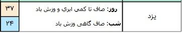 تکمیل/ وزش باد شدید در برخی مناطق کشور/ آسمان تهران صاف است+ جدول
