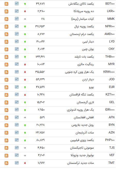 نرخ 47 ارز بین بانکی در 22 خرداد 98 /