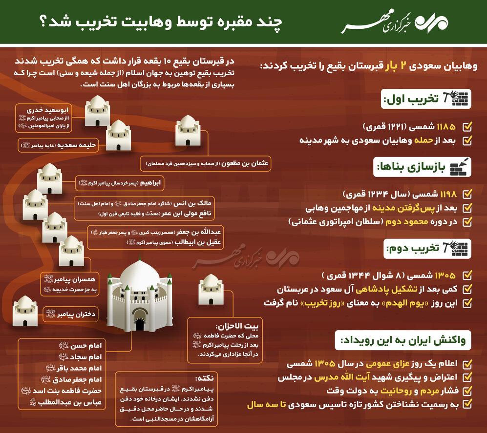 چند مقبره توسط وهابیت تخریب شد؟