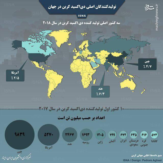 بزرگترین تولیدکنندگان دیاکسید کربن در جهان + اینفوگرافیک