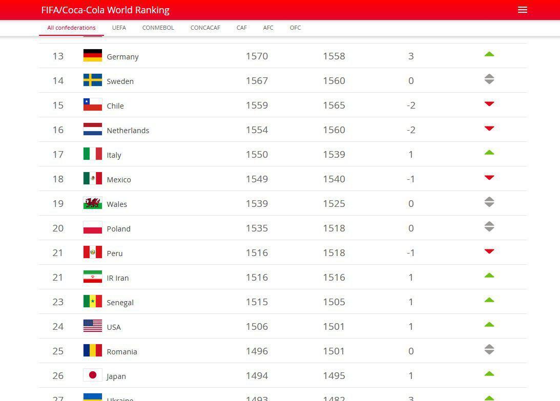 تیم ملی فوتبال ایران در جایگاه بیست و یکم دنیا قرار گرفت