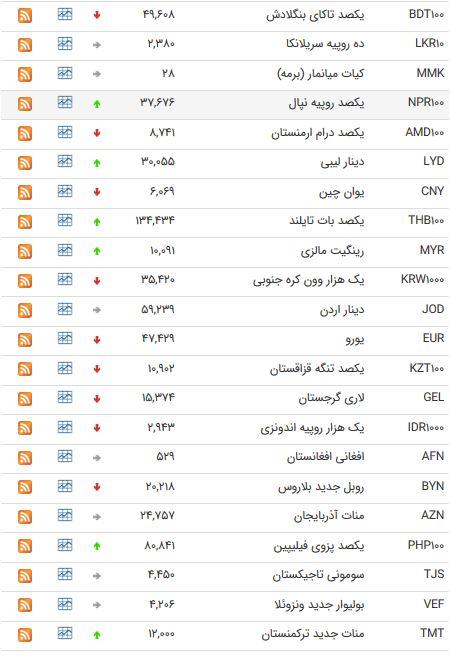 نرخ 47 ارز بین بانکی در 23 خرداد 98 /