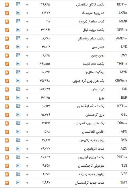 نرخ ۴۷ ارز بین بانکی در ۲۶ خرداد ۹۸/ اسعار دولتی به تعطیلات آخر هفته میلادی رفتند + جدول